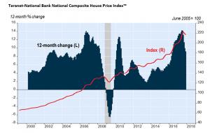 Third Straight Monthly Decline